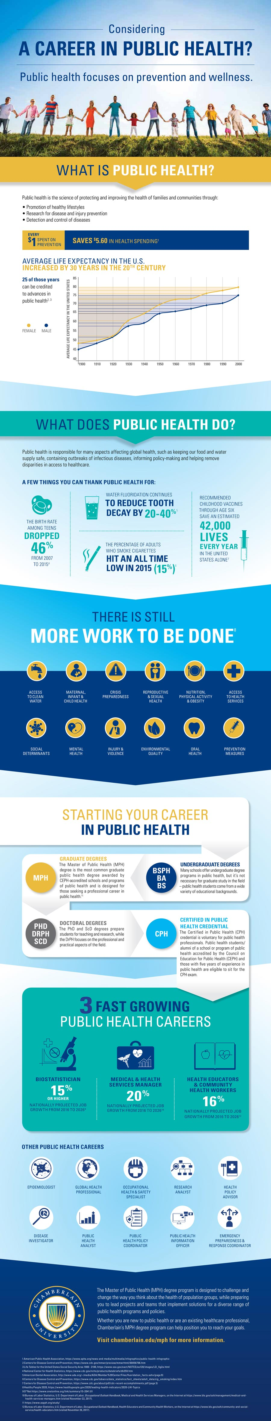 Master in Public Health Infographic