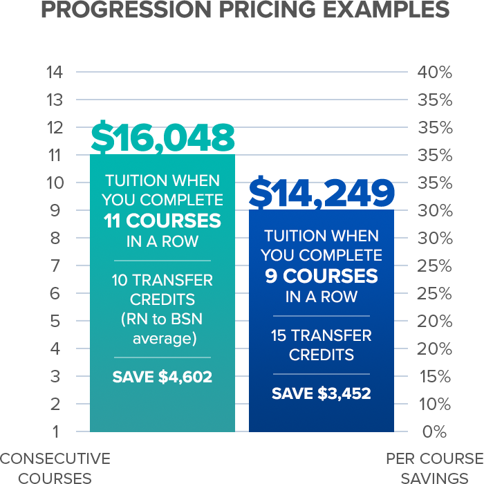 Progression Pricing Examples graphic